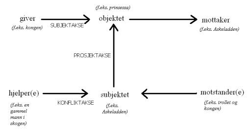 Greimas aktantmodell
